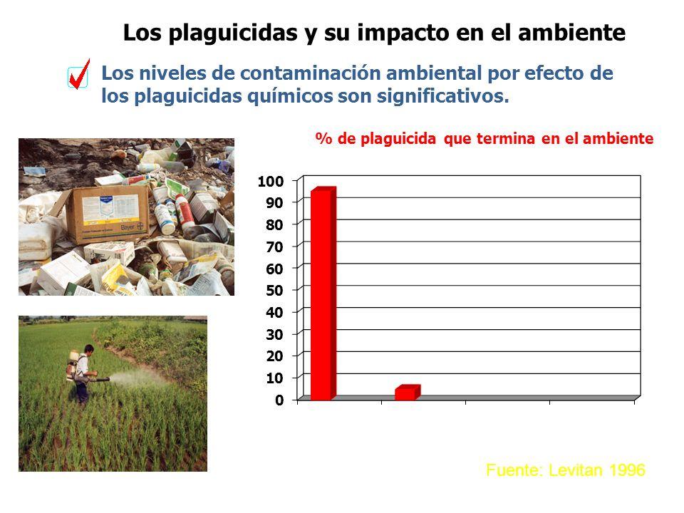 Los plaguicidas y su impacto en el ambiente