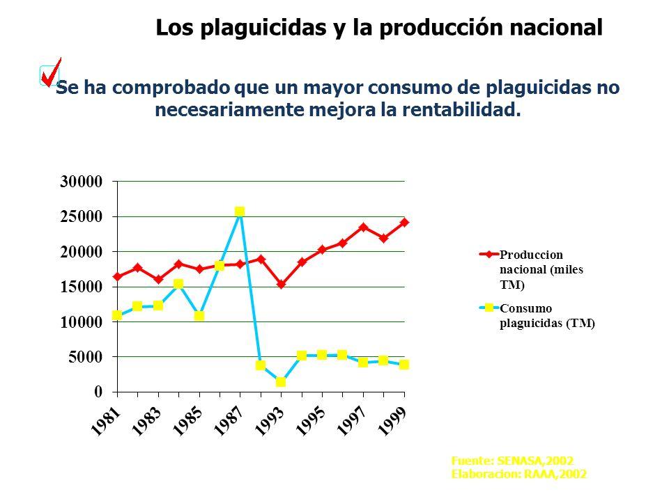 Los plaguicidas y la producción nacional
