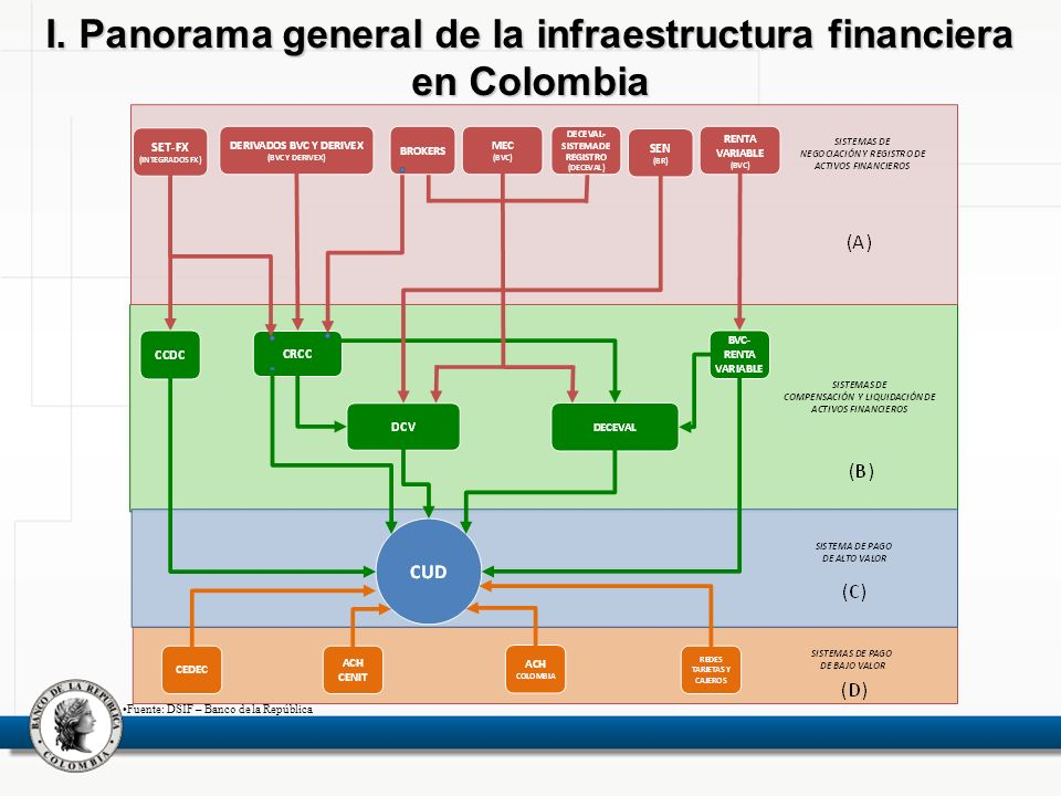 I. Panorama general de la infraestructura financiera en Colombia