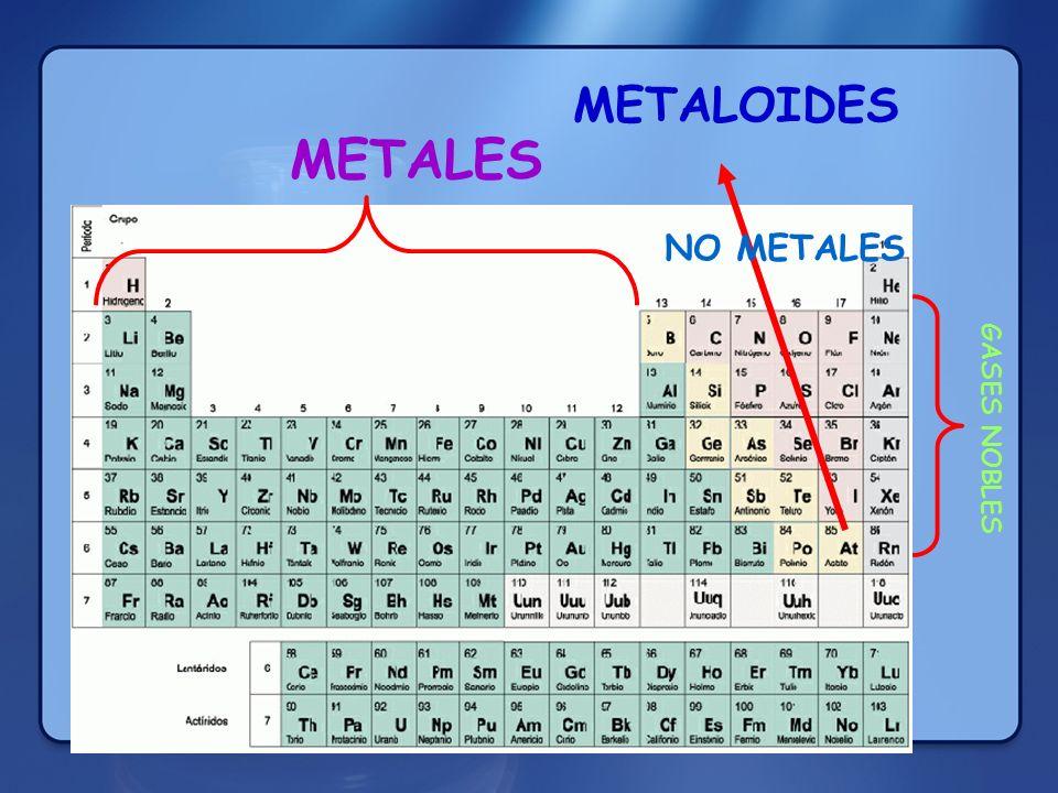 Qumica es la ciencia que estudia la composicin estructura 36 metaloides metales no metales gases nobles urtaz Gallery