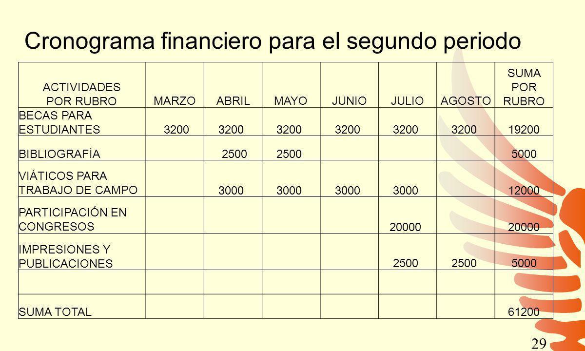 Cronograma financiero para el segundo periodo