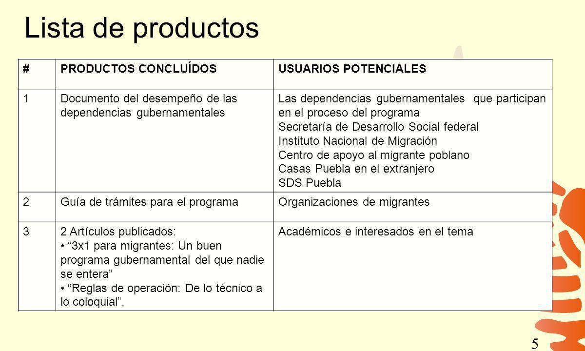 Lista de productos # PRODUCTOS CONCLUÍDOS USUARIOS POTENCIALES 1