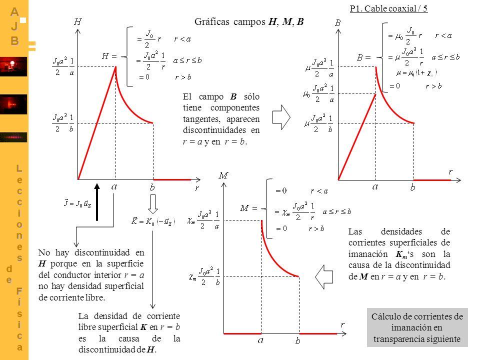 Cálculo de corrientes de imanación en transparencia siguiente