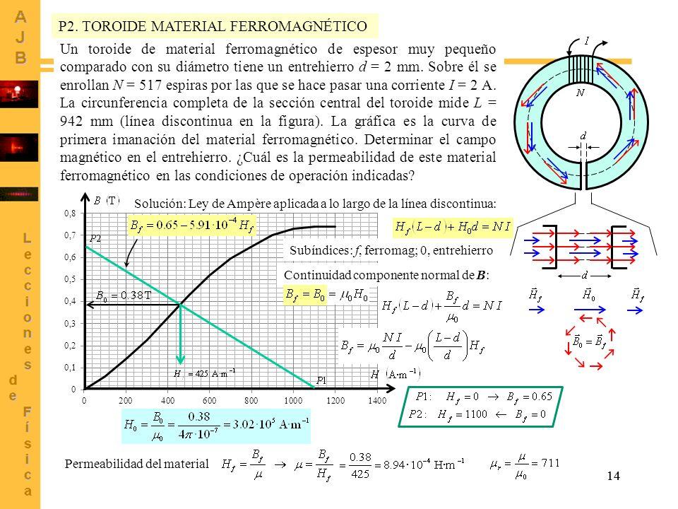 P2. TOROIDE MATERIAL FERROMAGNÉTICO