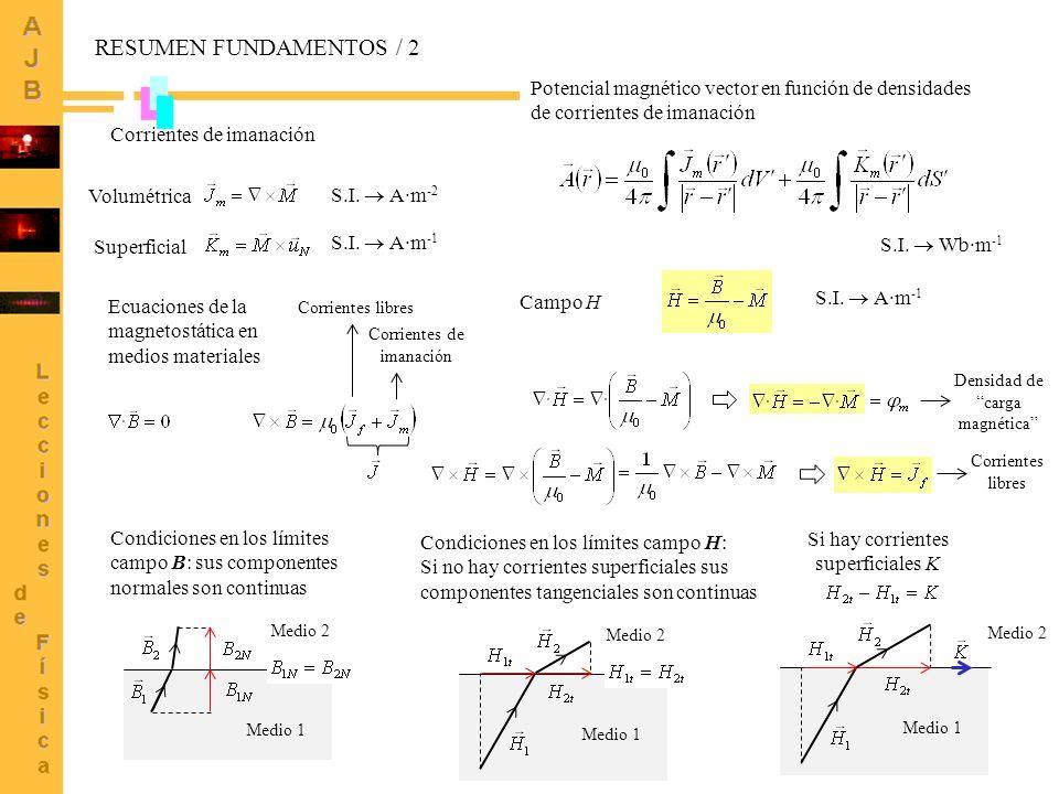 RESUMEN FUNDAMENTOS / 2 Potencial magnético vector en función de densidades de corrientes de imanación.