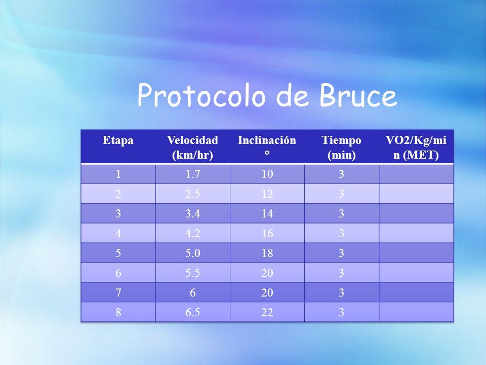 Protocolo de Bruce Etapa Velocidad (km/hr) Inclinación ° Tiempo (min)