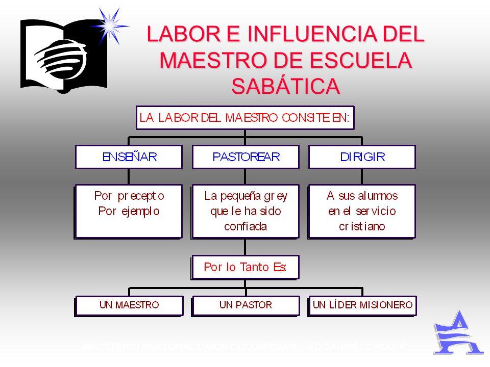 LABOR E INFLUENCIA DEL MAESTRO DE ESCUELA SABÁTICA