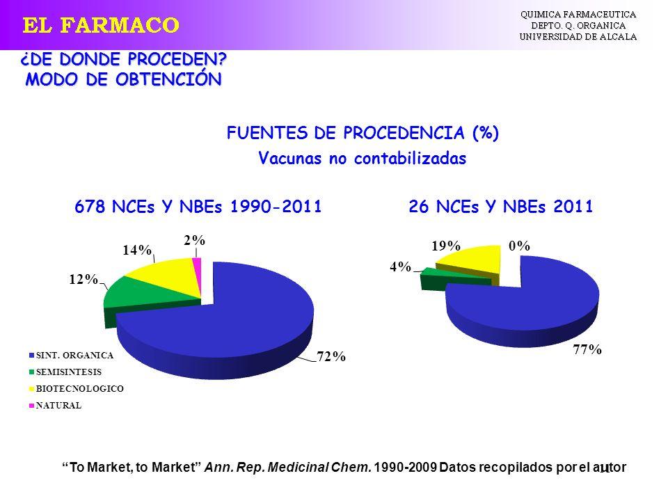 FUENTES DE PROCEDENCIA (%) Vacunas no contabilizadas
