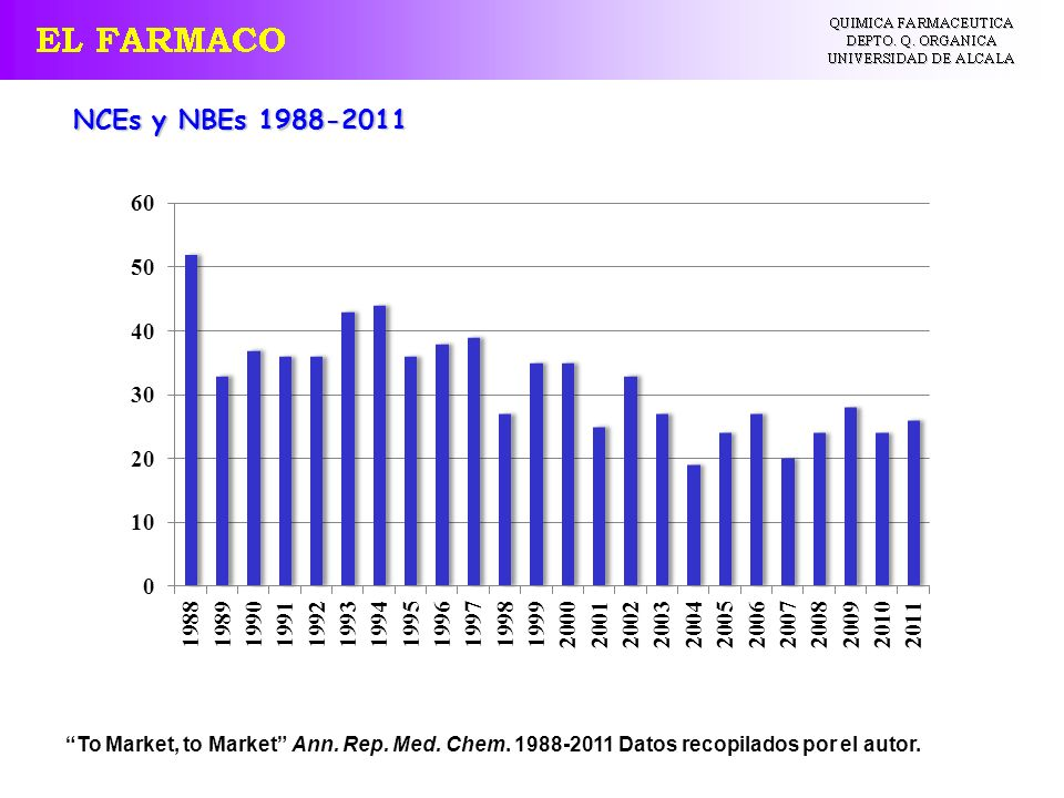 NCEs y NBEs 1988-2011 To Market, to Market Ann. Rep.