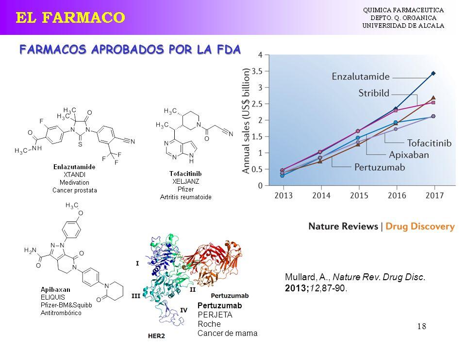 FARMACOS APROBADOS POR LA FDA