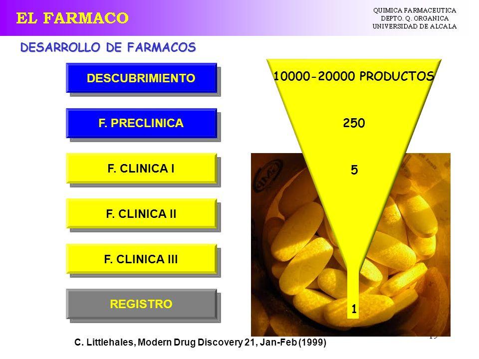 DESARROLLO DE FARMACOS