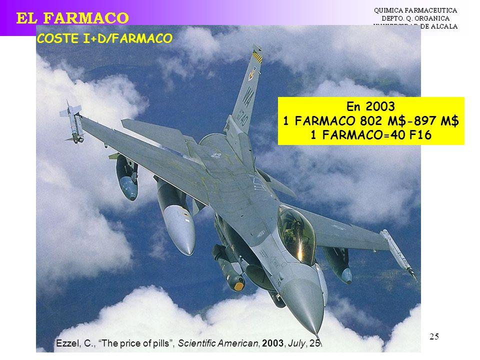 COSTE I+D/FARMACO En 2003 1 FARMACO 802 M$-897 M$ 1 FARMACO=40 F16