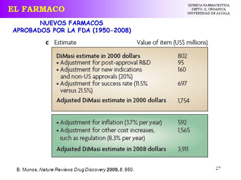 APROBADOS POR LA FDA (1950-2008)