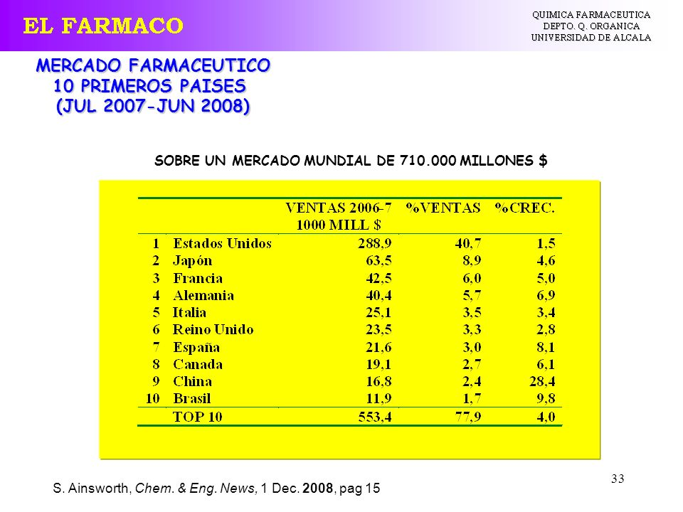 MERCADO FARMACEUTICO 10 PRIMEROS PAISES (JUL 2007-JUN 2008)
