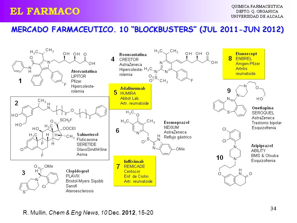 MERCADO FARMACEUTICO. 10 BLOCKBUSTERS (JUL 2011-JUN 2012)