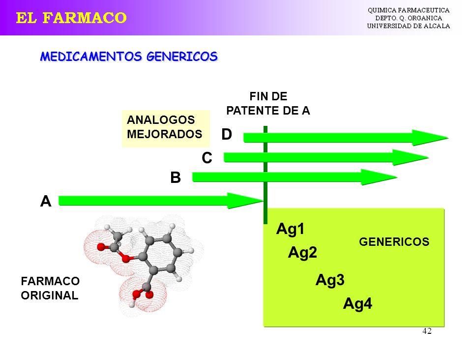 D C B A Ag1 Ag2 Ag3 Ag4 MEDICAMENTOS GENERICOS FIN DE PATENTE DE A