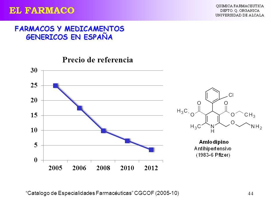 FARMACOS Y MEDICAMENTOS