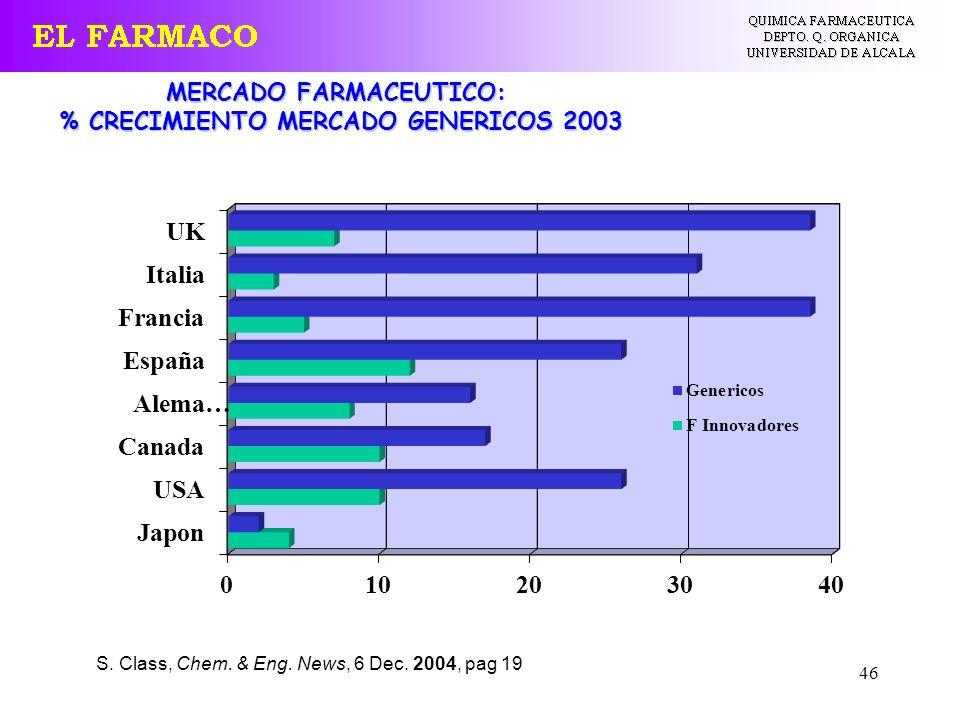 MERCADO FARMACEUTICO: % CRECIMIENTO MERCADO GENERICOS 2003