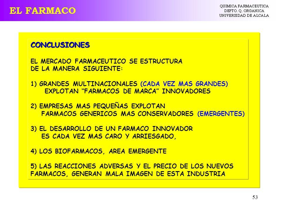 CONCLUSIONES EL MERCADO FARMACEUTICO SE ESTRUCTURA
