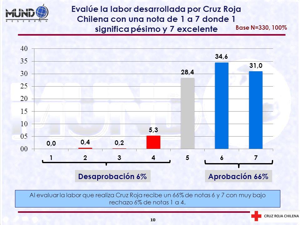 Evalúe la labor desarrollada por Cruz Roja Chilena con una nota de 1 a 7 donde 1 significa pésimo y 7 excelente