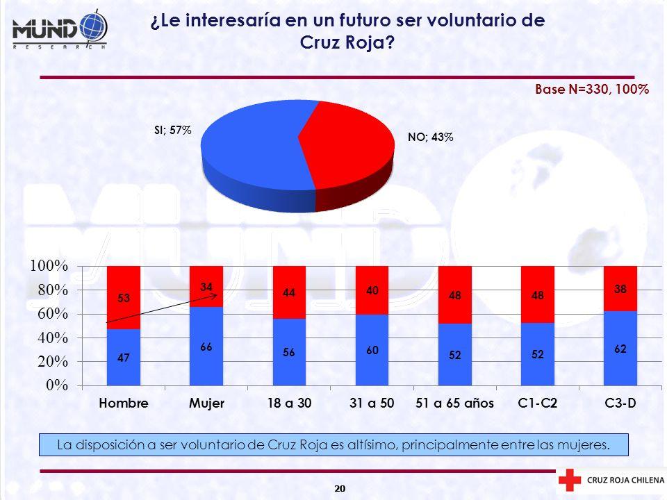 ¿Le interesaría en un futuro ser voluntario de Cruz Roja