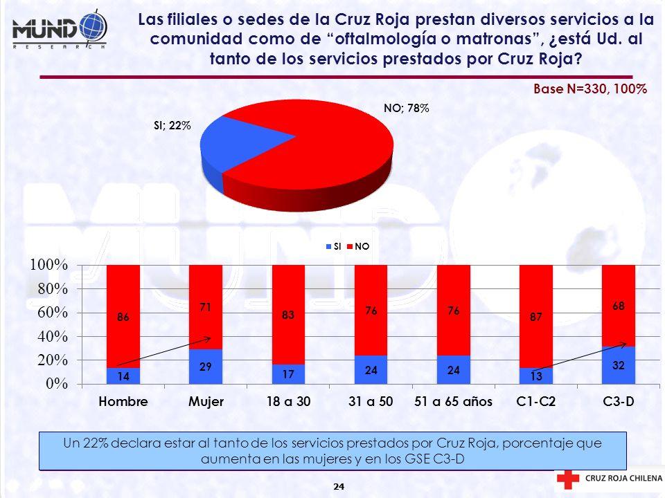Las filiales o sedes de la Cruz Roja prestan diversos servicios a la comunidad como de oftalmología o matronas , ¿está Ud. al tanto de los servicios prestados por Cruz Roja