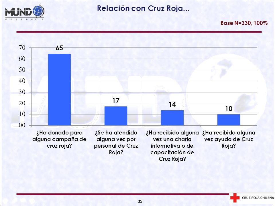 Relación con Cruz Roja... Base N=330, 100% 25