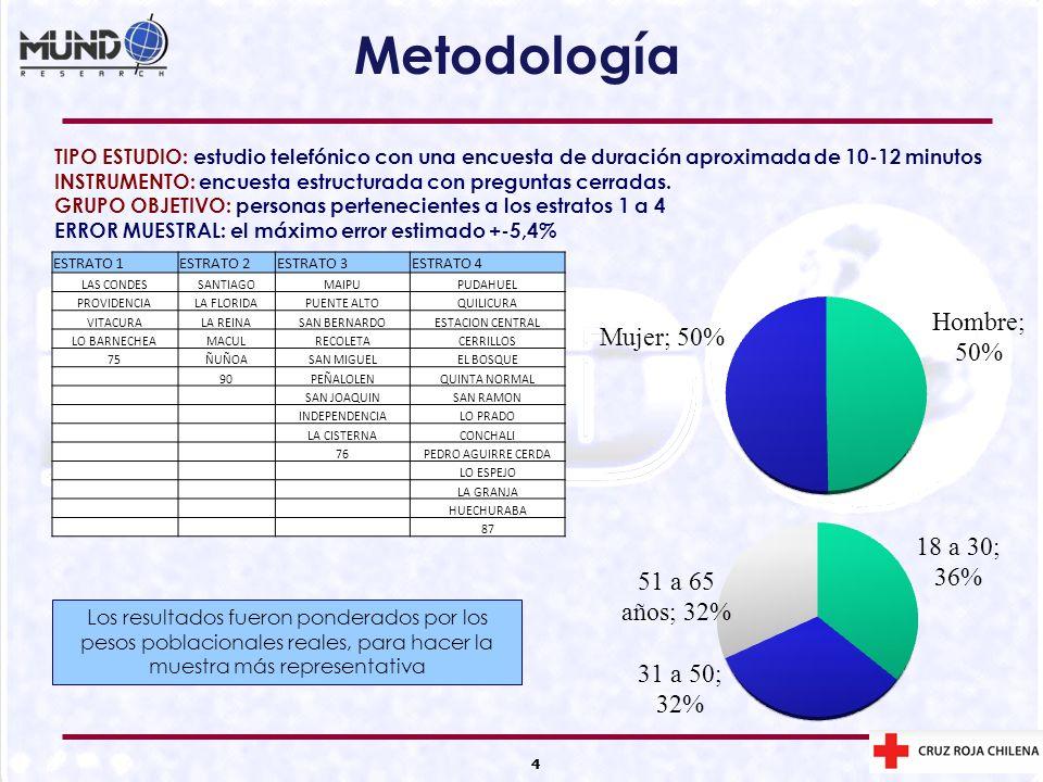 Metodología TIPO ESTUDIO: estudio telefónico con una encuesta de duración aproximada de 10-12 minutos.