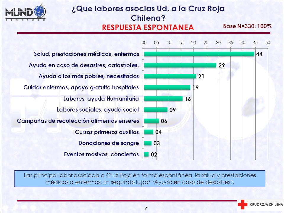 ¿Que labores asocias Ud. a la Cruz Roja Chilena