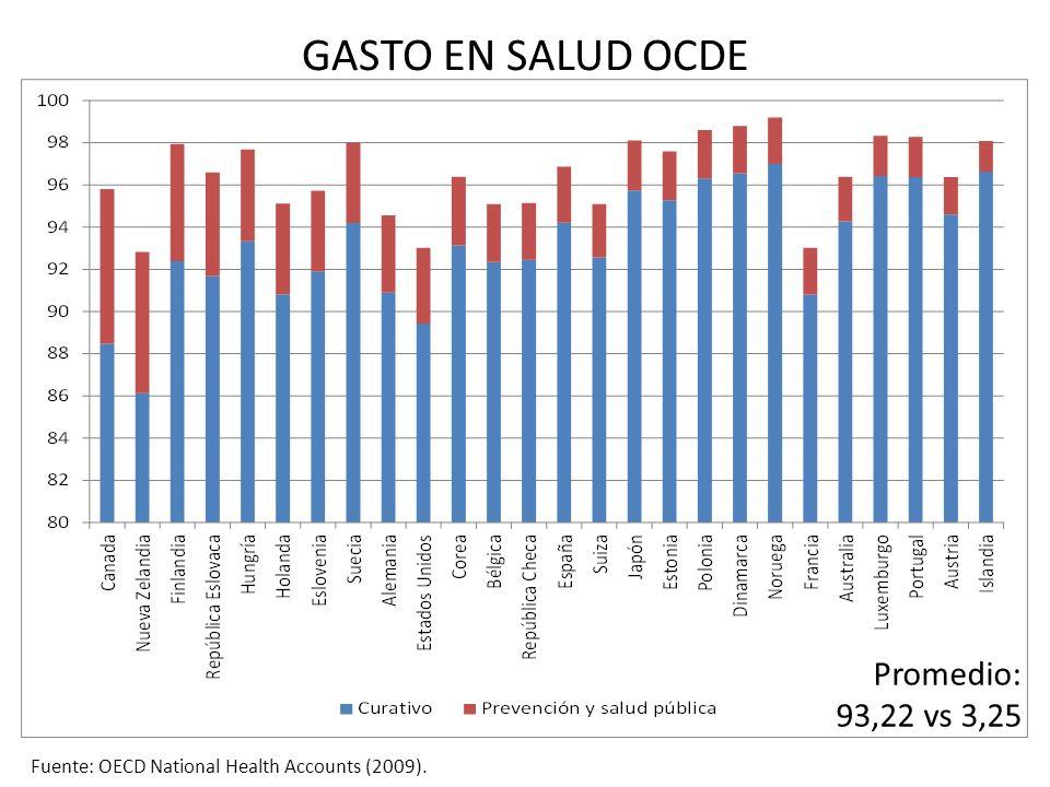 GASTO EN SALUD OCDE Promedio: 93,22 vs 3,25