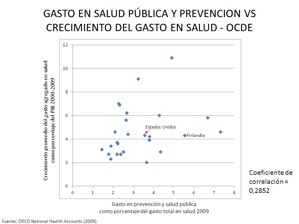 GASTO EN SALUD PÚBLICA Y PREVENCION VS CRECIMIENTO DEL GASTO EN SALUD - OCDE
