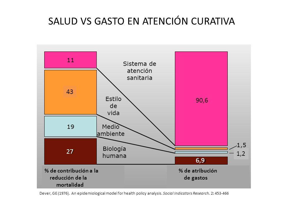 SALUD VS GASTO EN ATENCIÓN CURATIVA
