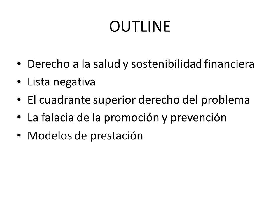 OUTLINE Derecho a la salud y sostenibilidad financiera Lista negativa
