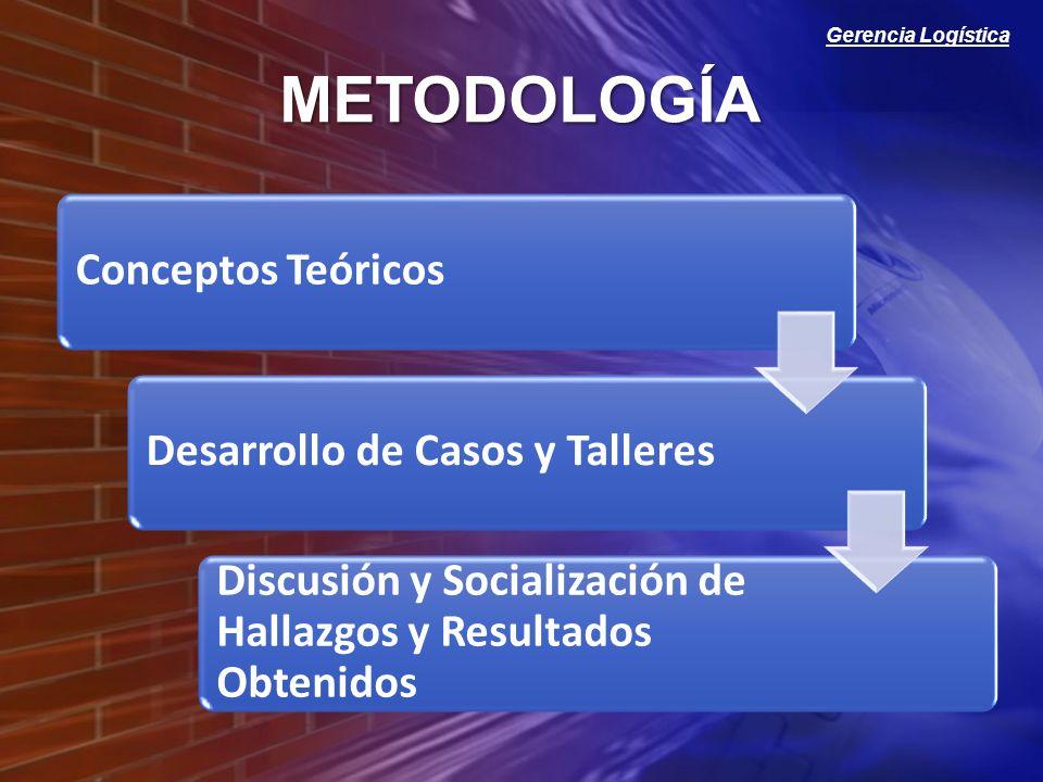 METODOLOGÍA Conceptos Teóricos Desarrollo de Casos y Talleres