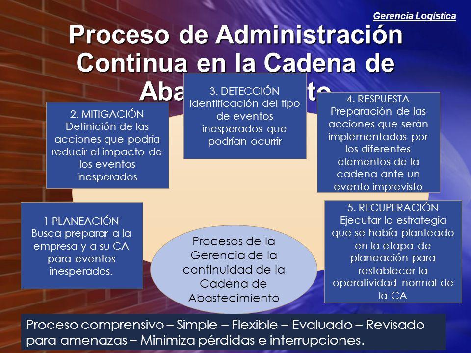 Proceso de Administración Continua en la Cadena de Abastecimiento