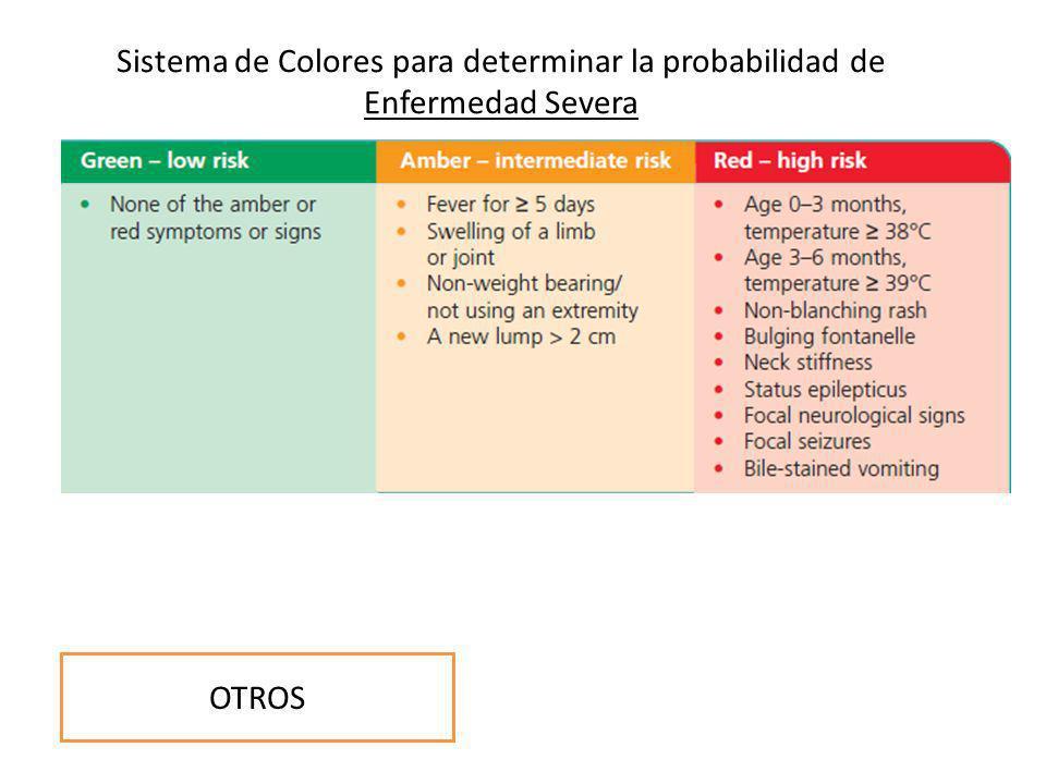 Sistema de Colores para determinar la probabilidad de Enfermedad Severa