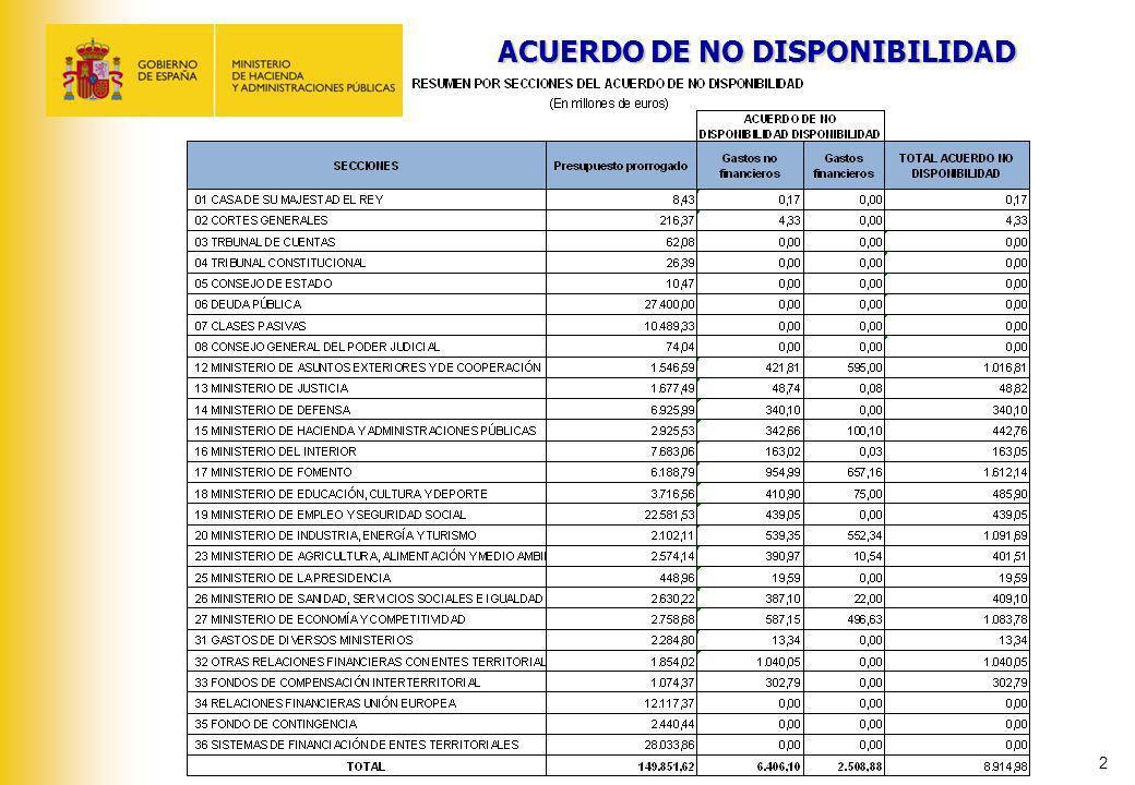 ACUERDO DE NO DISPONIBILIDAD