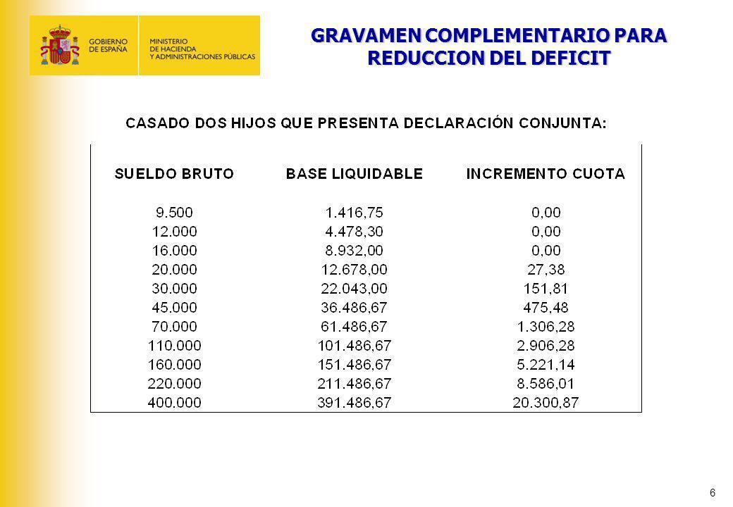 GRAVAMEN COMPLEMENTARIO PARA REDUCCION DEL DEFICIT