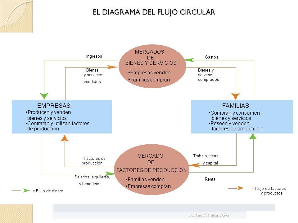 EL DIAGRAMA DEL FLUJO CIRCULAR