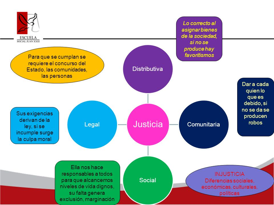 Distributiva Comunitaria Social Legal