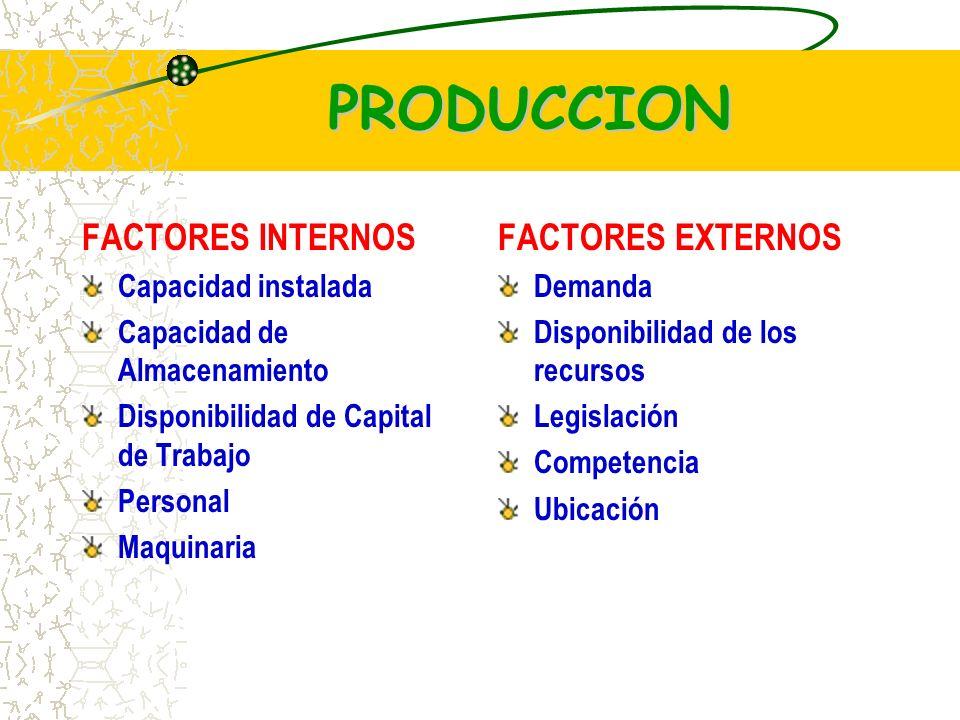 PRODUCCION FACTORES INTERNOS FACTORES EXTERNOS Capacidad instalada