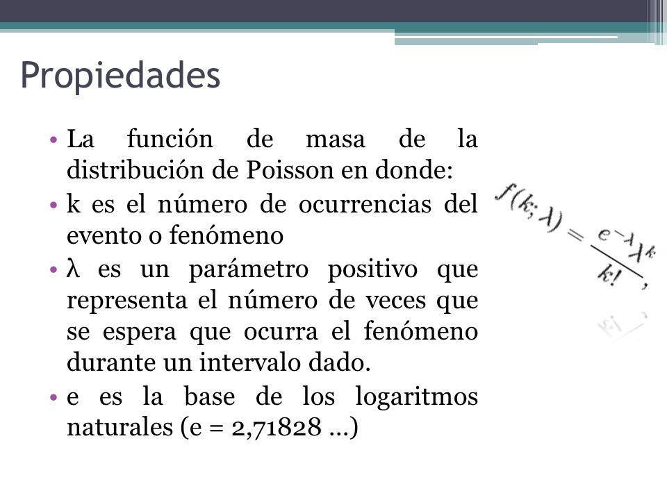 Propiedades La función de masa de la distribución de Poisson en donde: