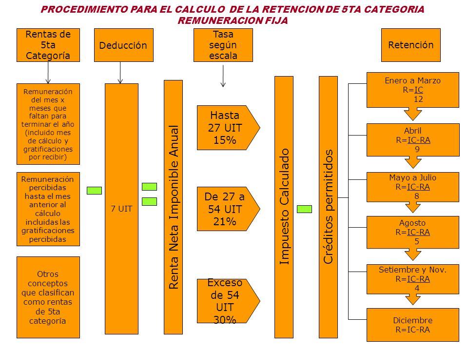 PROCEDIMIENTO PARA EL CALCULO DE LA RETENCION DE 5TA CATEGORIA