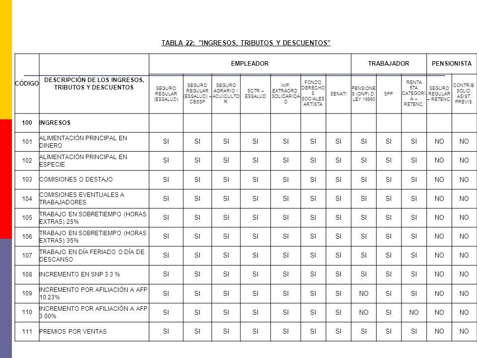 TABLA 22: INGRESOS, TRIBUTOS Y DESCUENTOS