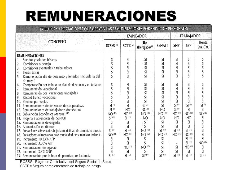 REMUNERACIONES RCSSS= Régimen Contributivo del Seguro Social de Salud
