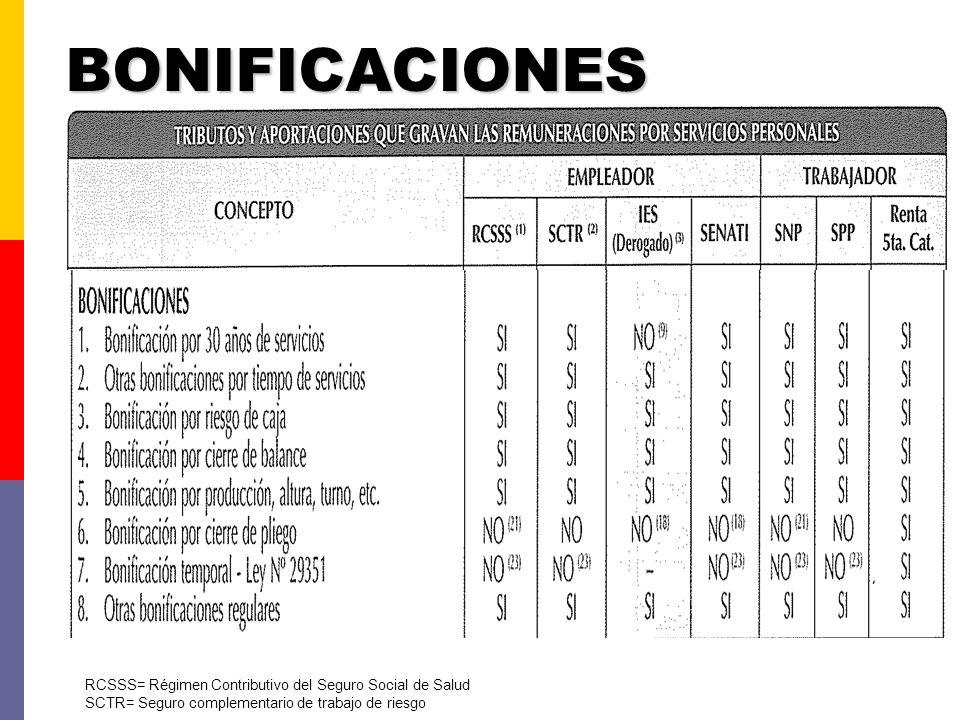 BONIFICACIONES RCSSS= Régimen Contributivo del Seguro Social de Salud