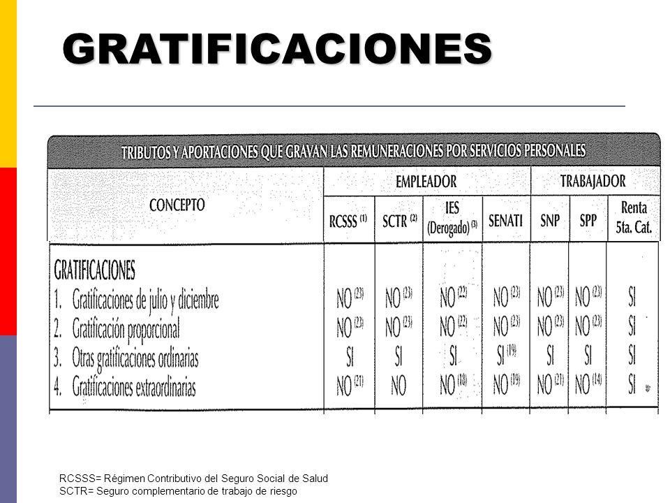 GRATIFICACIONES RCSSS= Régimen Contributivo del Seguro Social de Salud