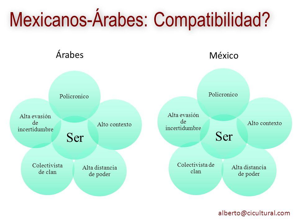 Mexicanos-Árabes: Compatibilidad