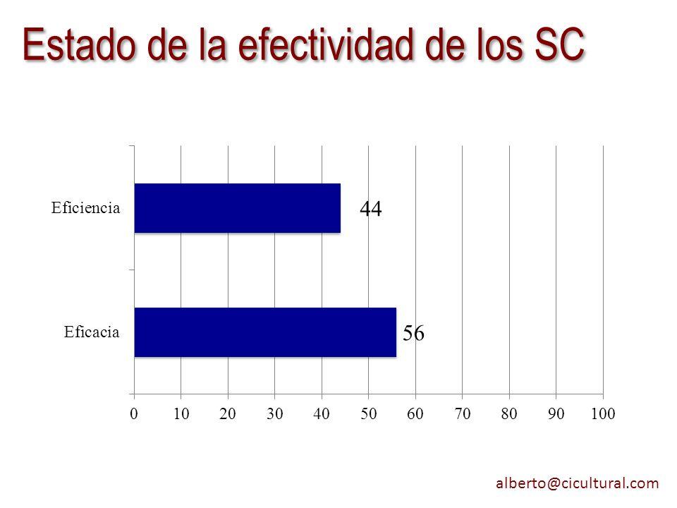 Estado de la efectividad de los SC
