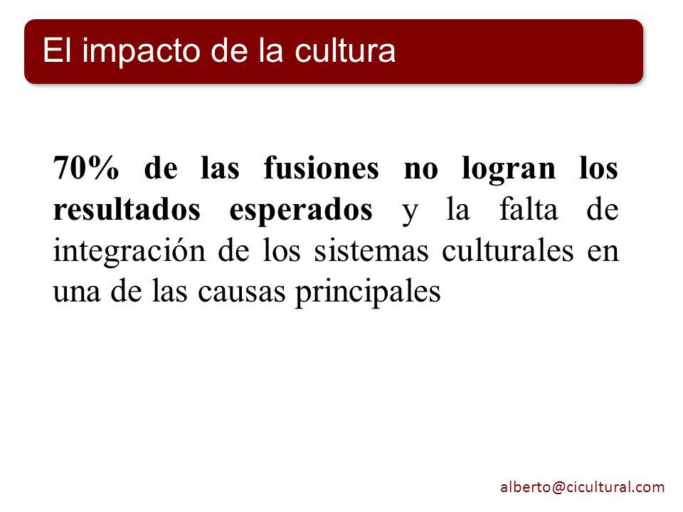 El impacto de la cultura